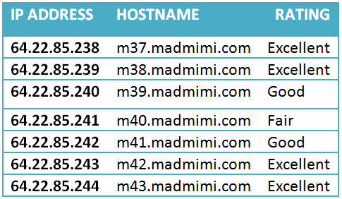 mad mimi deliverability